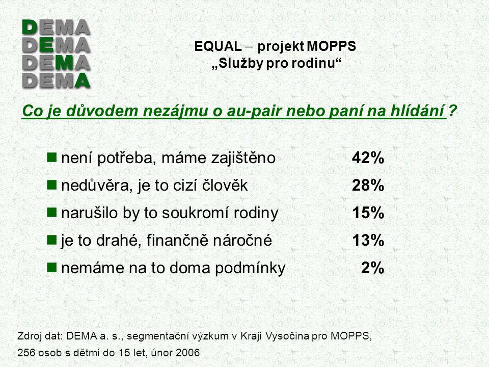"""EQUAL – projekt MOPPS """"Služby pro rodinu Co je důvodem nezájmu o au-pair nebo paní na hlídání ."""