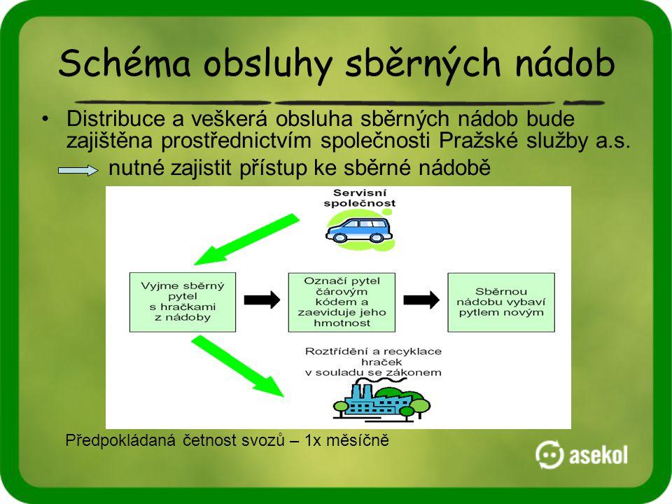 Schéma obsluhy sběrných nádob •Distribuce a veškerá obsluha sběrných nádob bude zajištěna prostřednictvím společnosti Pražské služby a.s. nutné zajist