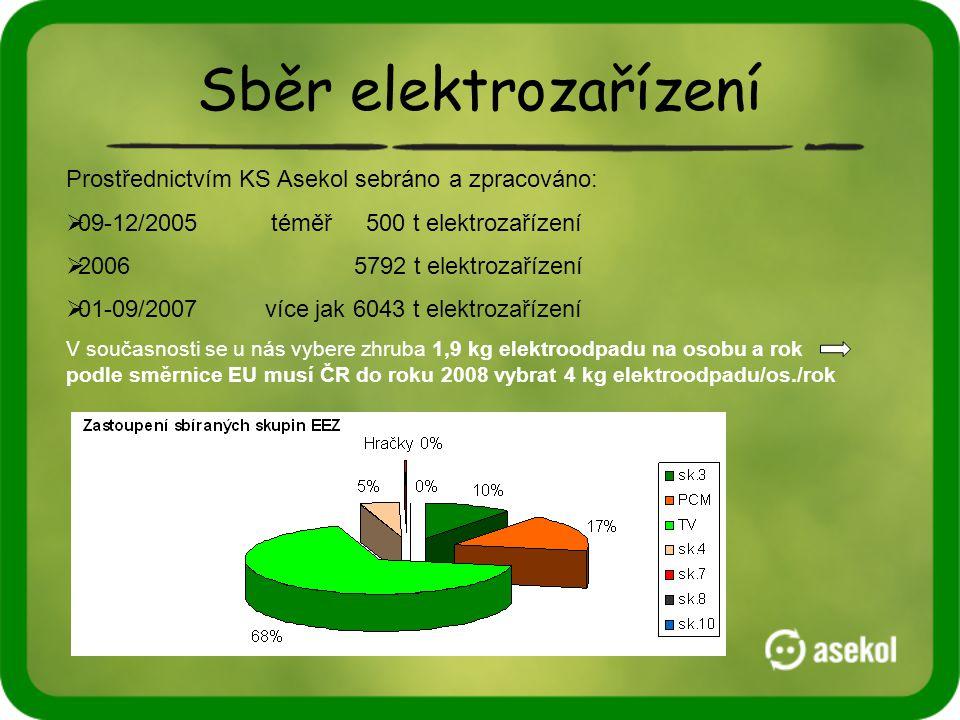 Sběr elektrozařízení Prostřednictvím KS Asekol sebráno a zpracováno:  09-12/2005 téměř 500 t elektrozařízení  20065792 t elektrozařízení  01-09/2007 více jak 6043 t elektrozařízení V současnosti se u nás vybere zhruba 1,9 kg elektroodpadu na osobu a rok podle směrnice EU musí ČR do roku 2008 vybrat 4 kg elektroodpadu/os./rok