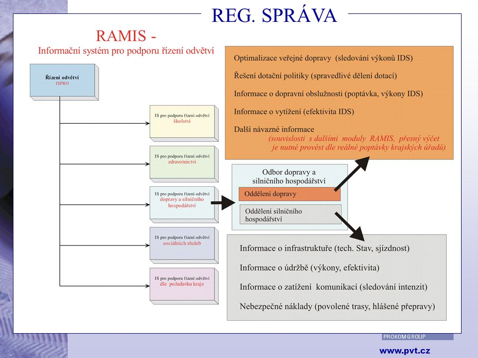 13 www.pvt.cz Systémová integrace v dopravě RAMIS REG. SPRÁVA