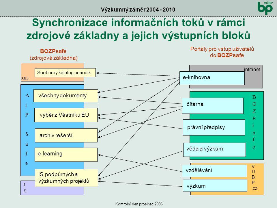 Výzkumný záměr 2004 - 2010 Kontrolní den prosinec 2006 Synchronizace informačních toků v rámci zdrojové základny a jejich výstupních bloků IS podpůrných a výzkumných projektů věda a výzkum e-knihovna e-learning výzkum vzdělávání Souborný katalog periodik AiPSafeAiPSafe ISIS AKS čítárna všechny dokumenty výběr z Věstníku EU archiv rešerší právní předpisy V U B P.cz BOZPinfoBOZPinfo intranet BOZPsafe (zdrojová základna) Portály pro vstup uživatelů do BOZPsafe
