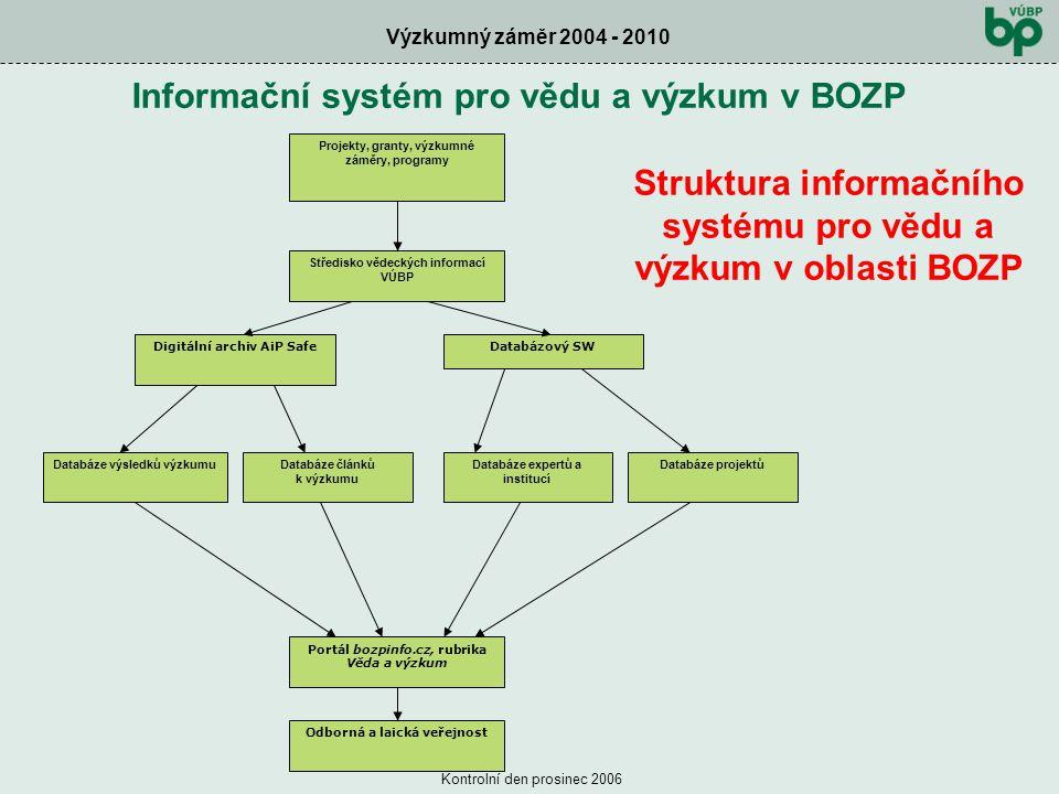 Výzkumný záměr 2004 - 2010 Kontrolní den prosinec 2006 Struktura informačního systému pro vědu a výzkum v oblasti BOZP Středisko vědeckých informací VÚBP Databáze výsledků výzkumuDatabáze článků k výzkumu Databáze expertů a institucí Portál bozpinfo.cz, rubrika Věda a výzkum Odborná a laická veřejnost Databázový SW Projekty, granty, výzkumné záměry, programy Digitální archiv AiP Safe Databáze projektů Informační systém pro vědu a výzkum v BOZP