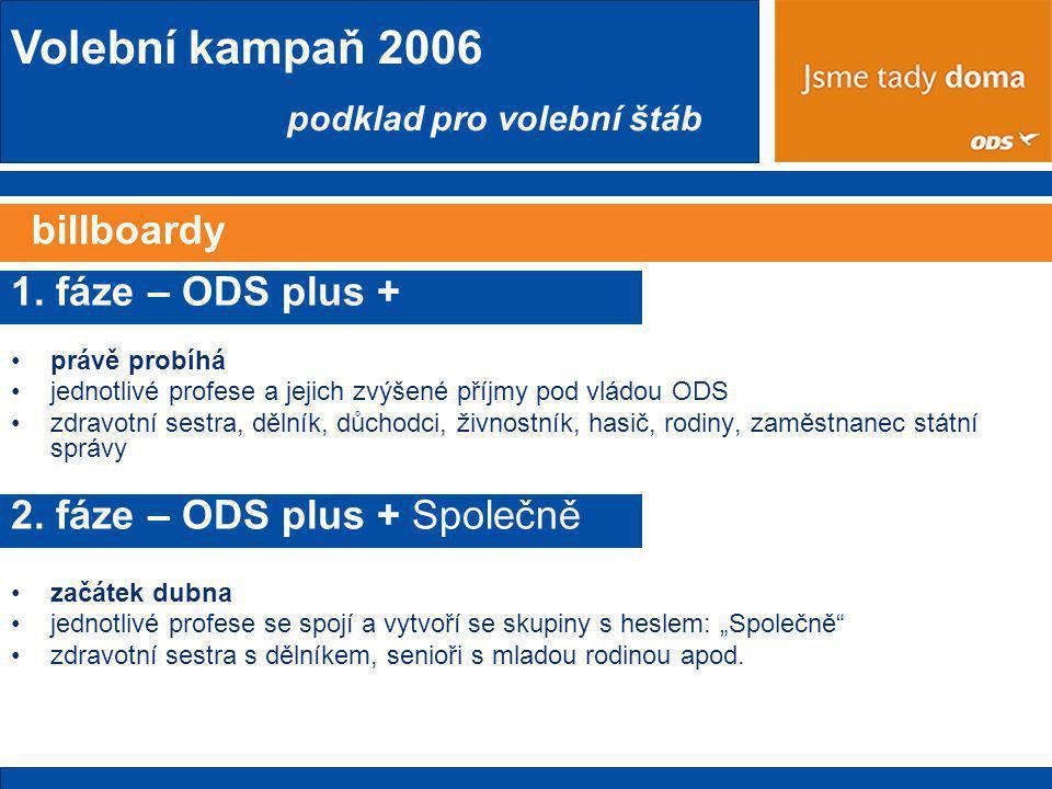 Volební kampaň 2006 podklad pro volební štáb billboardy 1.