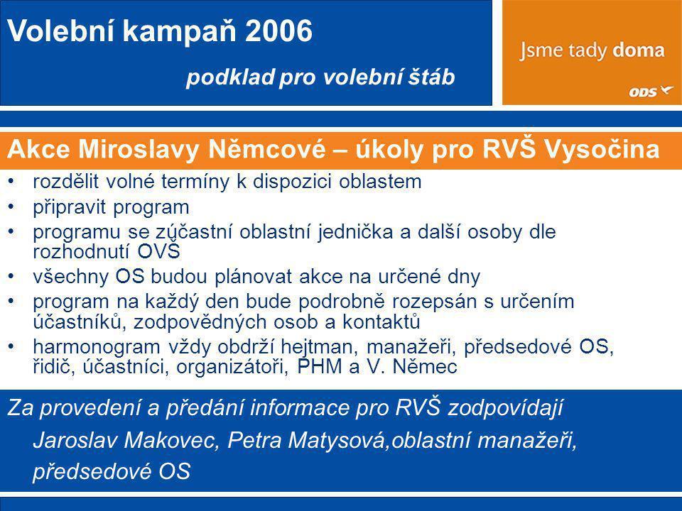 Volební kampaň 2006 podklad pro volební štáb Akce Miroslavy Němcové – úkoly pro RVŠ Vysočina •rozdělit volné termíny k dispozici oblastem •připravit program •programu se zúčastní oblastní jednička a další osoby dle rozhodnutí OVŠ •všechny OS budou plánovat akce na určené dny •program na každý den bude podrobně rozepsán s určením účastníků, zodpovědných osob a kontaktů •harmonogram vždy obdrží hejtman, manažeři, předsedové OS, řidič, účastníci, organizátoři, PHM a V.
