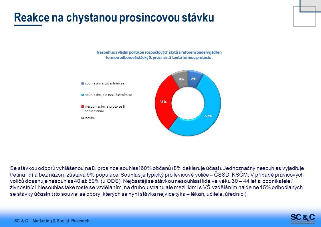 SC & C – Marketing & Social Research Reakce na chystanou prosincovou stávku Se stávkou odborů vyhlášenou na 8. prosince souhlasí 60% občanů (8% deklar