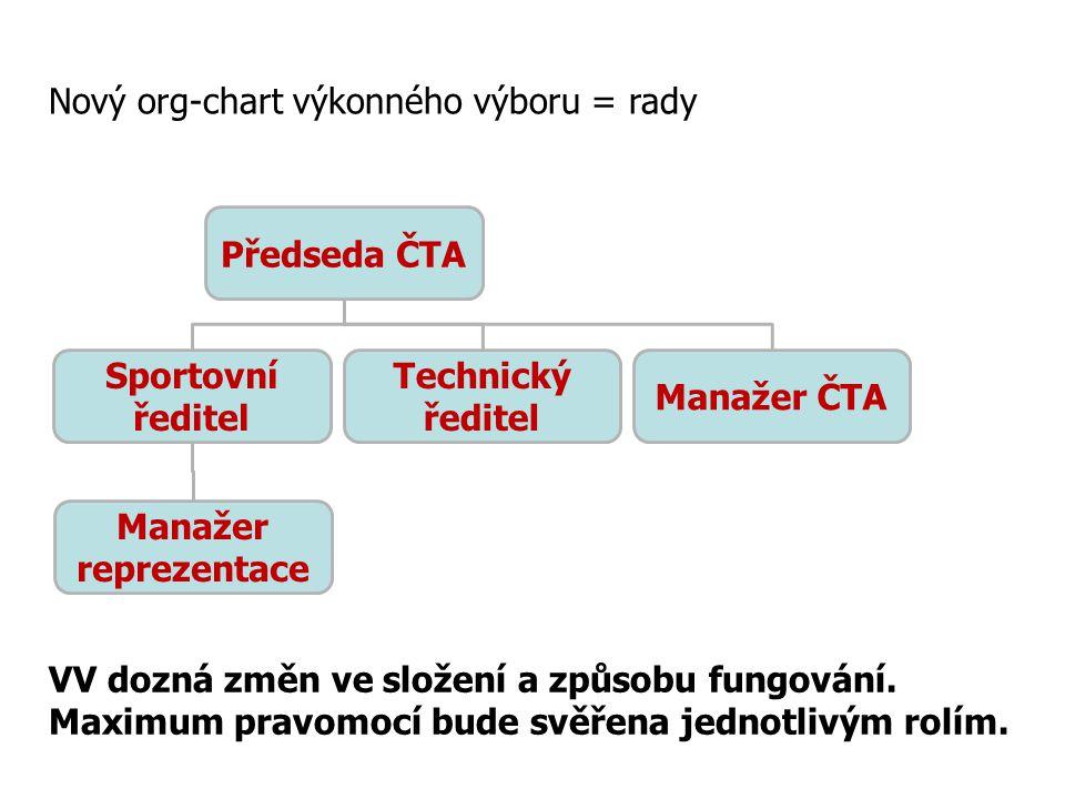 Předseda ČTA Sportovní ředitel Technický ředitel Manažer ČTA Manažer reprezentace Nový org-chart výkonného výboru = rady VV dozná změn ve složení a způsobu fungování.