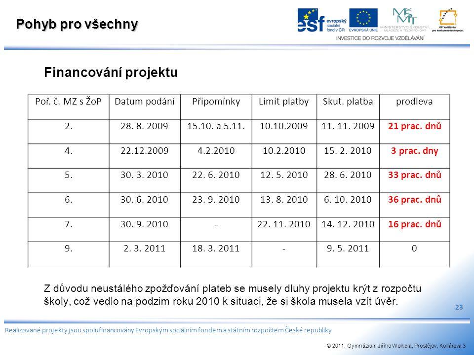 Pohyb pro všechny Financování projektu Z důvodu neustálého zpožďování plateb se musely dluhy projektu krýt z rozpočtu školy, což vedlo na podzim roku