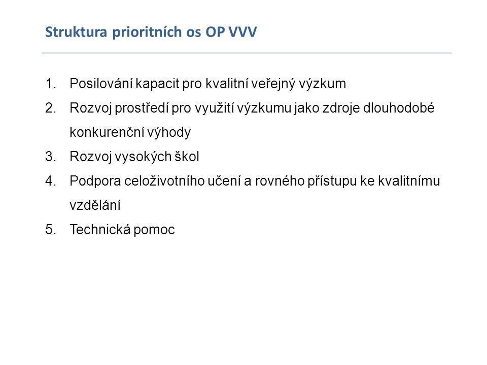 Struktura prioritních os OP VVV 1.Posilování kapacit pro kvalitní veřejný výzkum 2.Rozvoj prostředí pro využití výzkumu jako zdroje dlouhodobé konkure
