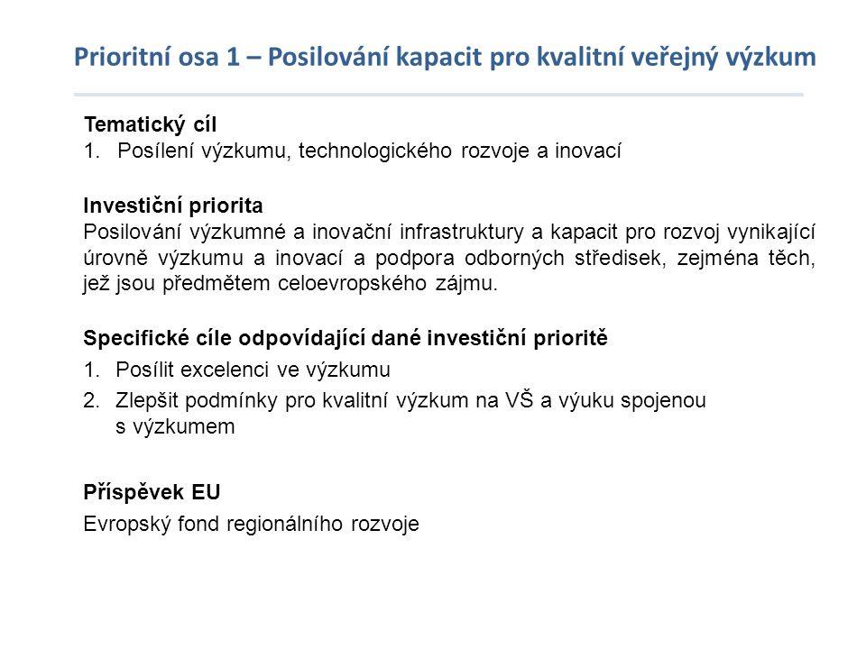 Prioritní osa 1 – Posilování kapacit pro kvalitní veřejný výzkum Tematický cíl 1.Posílení výzkumu, technologického rozvoje a inovací Investiční priori