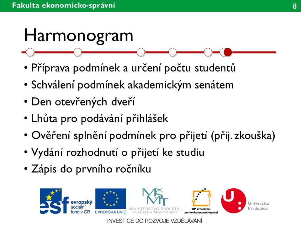 9 Harmonogram • Odvolací řízení