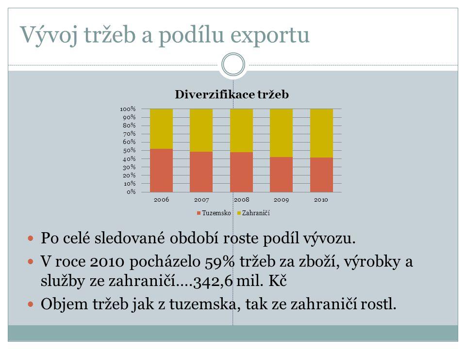 Vývoj tržeb a podílu exportu  Po celé sledované období roste podíl vývozu.  V roce 2010 pocházelo 59% tržeb za zboží, výrobky a služby ze zahraničí…