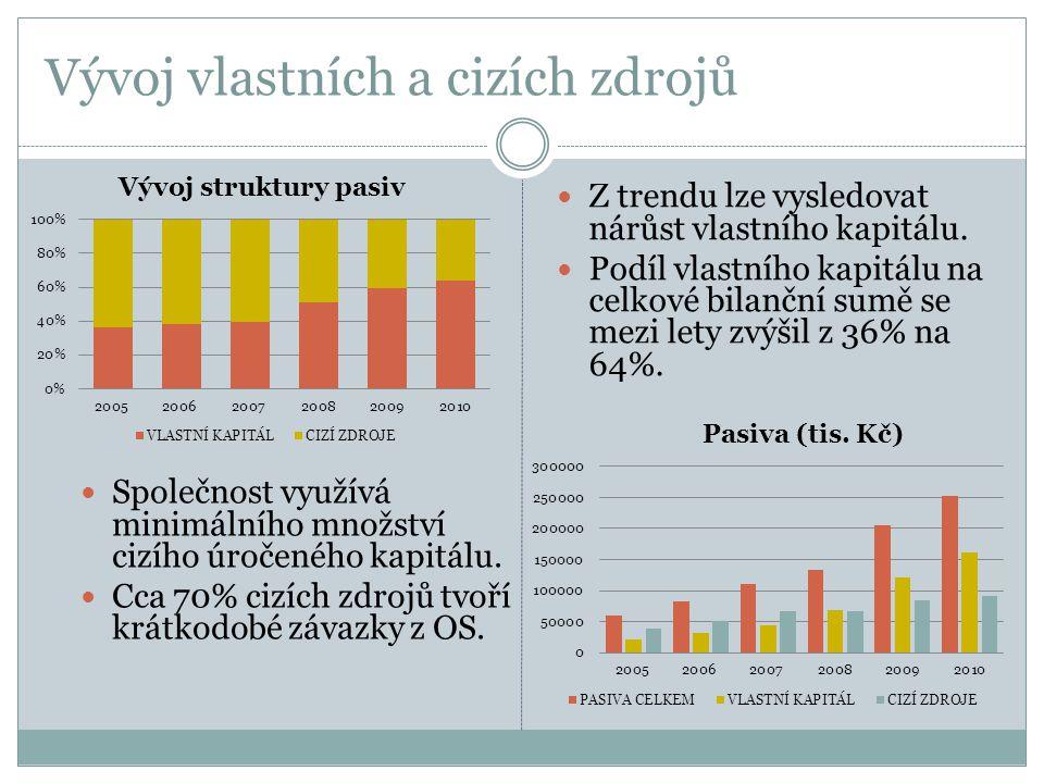 Vývoj vlastních a cizích zdrojů  Z trendu lze vysledovat nárůst vlastního kapitálu.