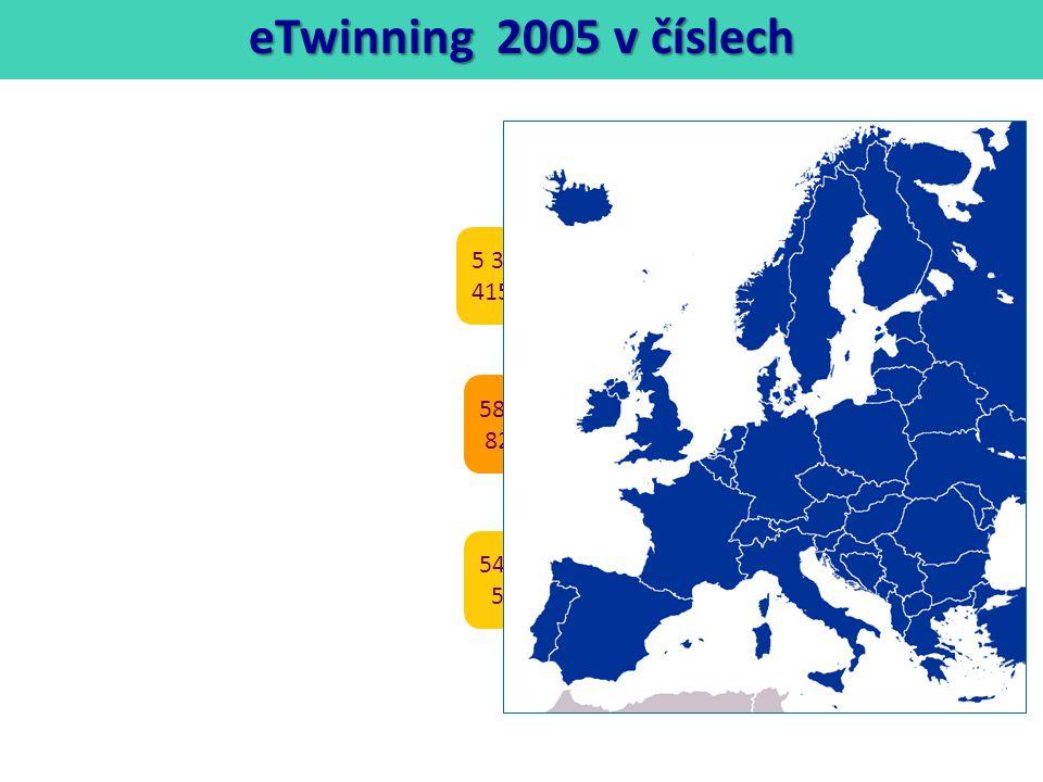 5 362 evropských škol 415 českých škol 5449 evropských učitelů 514 českých učitelů 586 projektů 82 projektů s českou účastí eTwinning 2005 v číslech