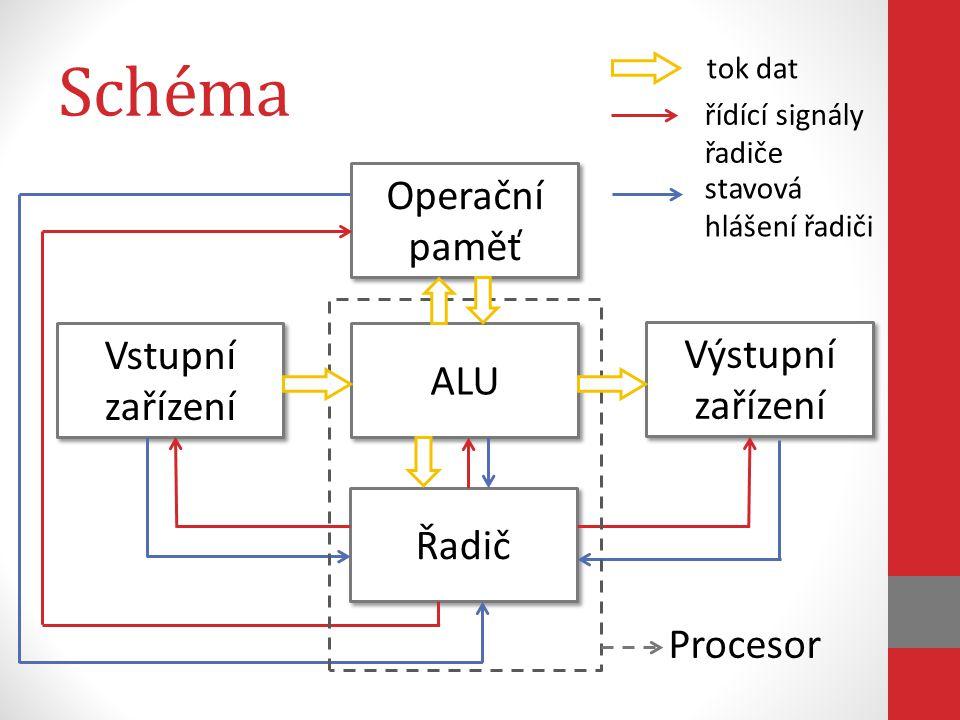 Schéma Operační paměť Vstupní zařízení Výstupní zařízení ALU Řadič tok dat řídící signály řadiče stavová hlášení řadiči Procesor