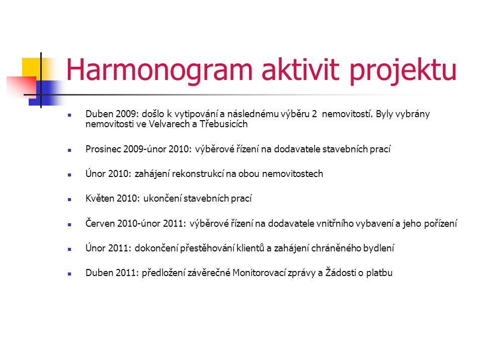 Harmonogram aktivit projektu  Duben 2009: došlo k vytipování a následnému výběru 2 nemovitostí.
