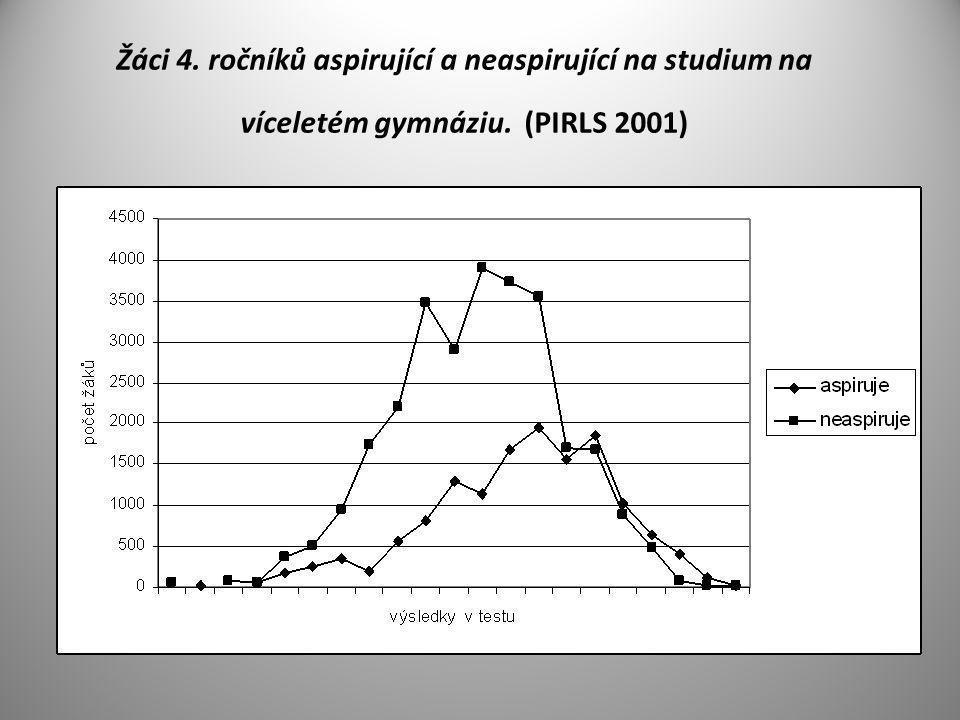 Žáci 4. ročníků aspirující a neaspirující na studium na víceletém gymnáziu. (PIRLS 2001)