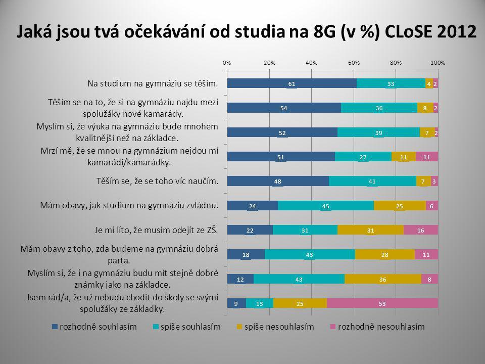 Jaká jsou tvá očekávání od studia na 8G (v %) CLoSE 2012