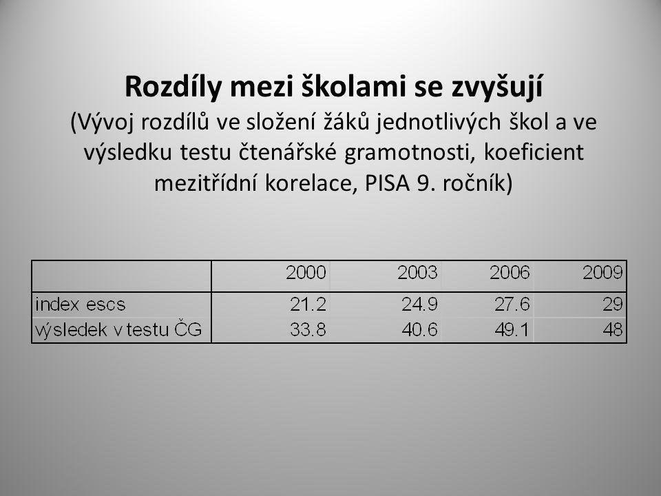 Rozdíly mezi školami se zvyšují (Vývoj rozdílů ve složení žáků jednotlivých škol a ve výsledku testu čtenářské gramotnosti, koeficient mezitřídní kore