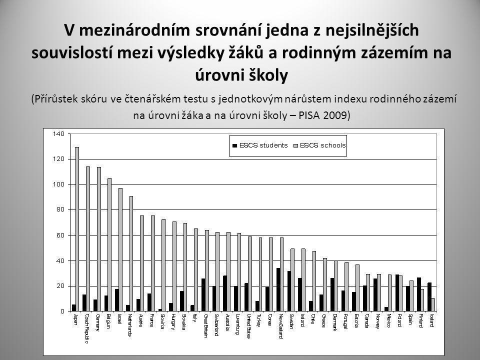 V mezinárodním srovnání jedna z nejsilnějších souvislostí mezi výsledky žáků a rodinným zázemím na úrovni školy (Přírůstek skóru ve čtenářském testu s