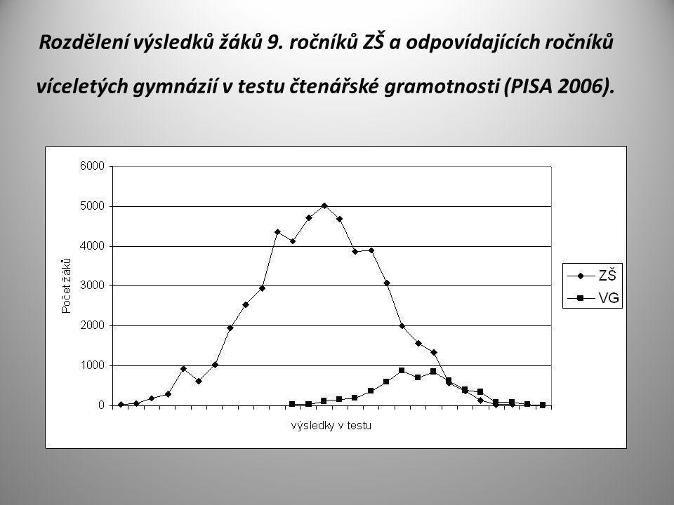 Rozdělení výsledků žáků 9. ročníků ZŠ a odpovídajících ročníků víceletých gymnázií v testu čtenářské gramotnosti (PISA 2006).