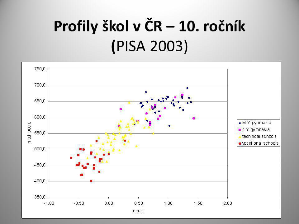 Profily škol v ČR – 10. ročník (PISA 2003)