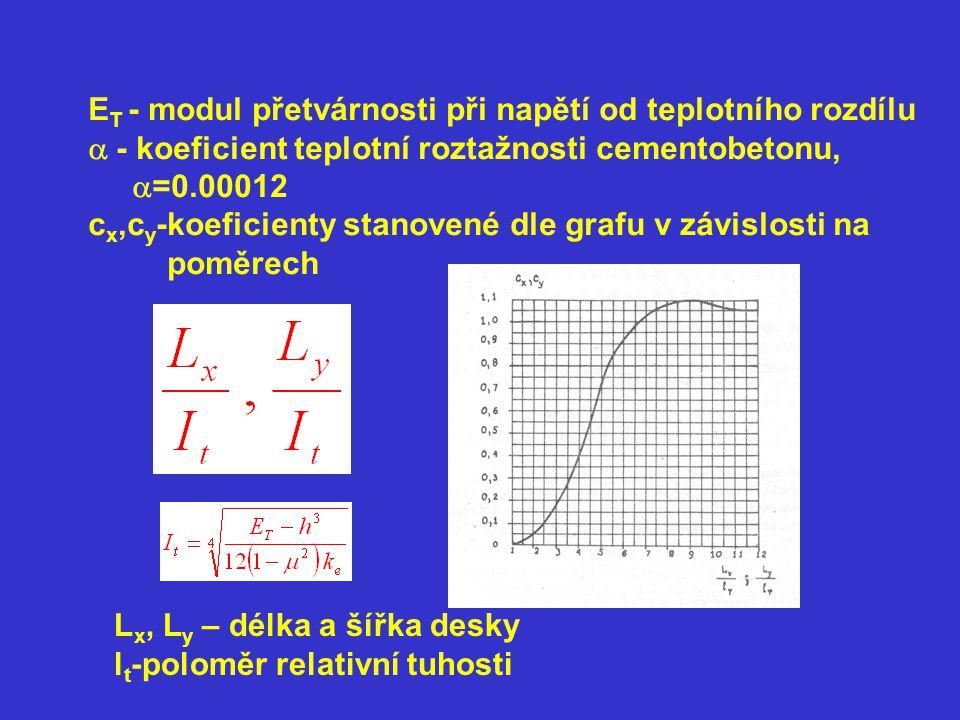 E T - modul přetvárnosti při napětí od teplotního rozdílu  - koeficient teplotní roztažnosti cementobetonu,  =0.00012 c x,c y -koeficienty stanoven