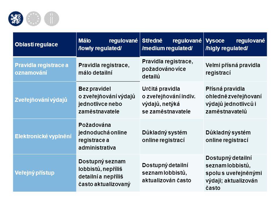 Oblasti regulace Málo regulované /lowly regulated/ Středně regulované /medium regulated/ Vysoce regulované /higly regulated/ Pravidla registrace a ozn