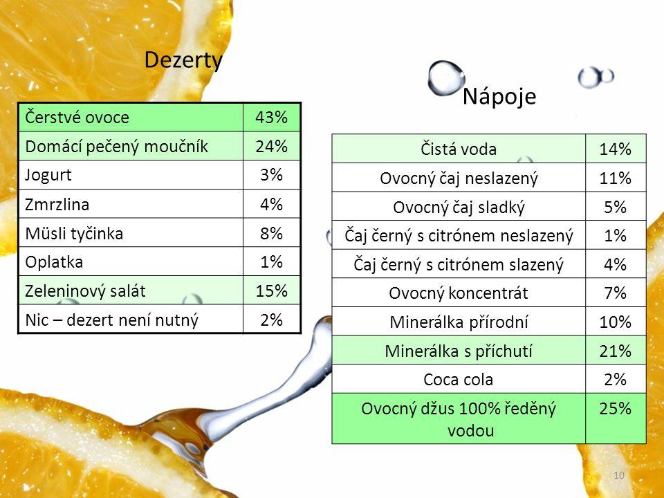 Čerstvé ovoce43% Domácí pečený moučník24% Jogurt3% Zmrzlina4% Müsli tyčinka8% Oplatka1% Zeleninový salát15% Nic – dezert není nutný2% Čistá voda14% Ov