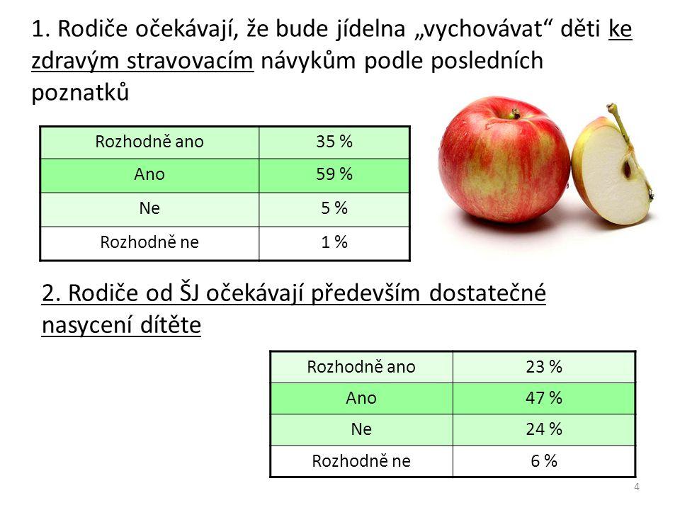 """1. Rodiče očekávají, že bude jídelna """"vychovávat"""" děti ke zdravým stravovacím návykům podle posledních poznatků Rozhodně ano35 % Ano59 % Ne5 % Rozhodn"""