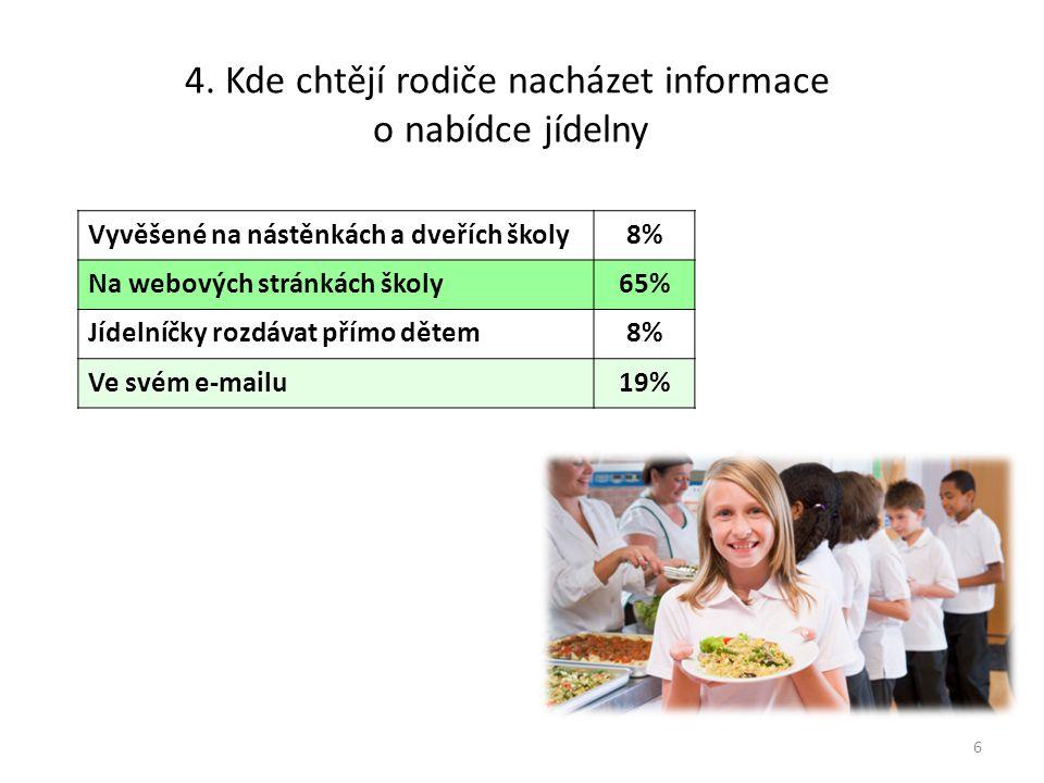 4. Kde chtějí rodiče nacházet informace o nabídce jídelny 6 Vyvěšené na nástěnkách a dveřích školy8% Na webových stránkách školy65% Jídelníčky rozdáva