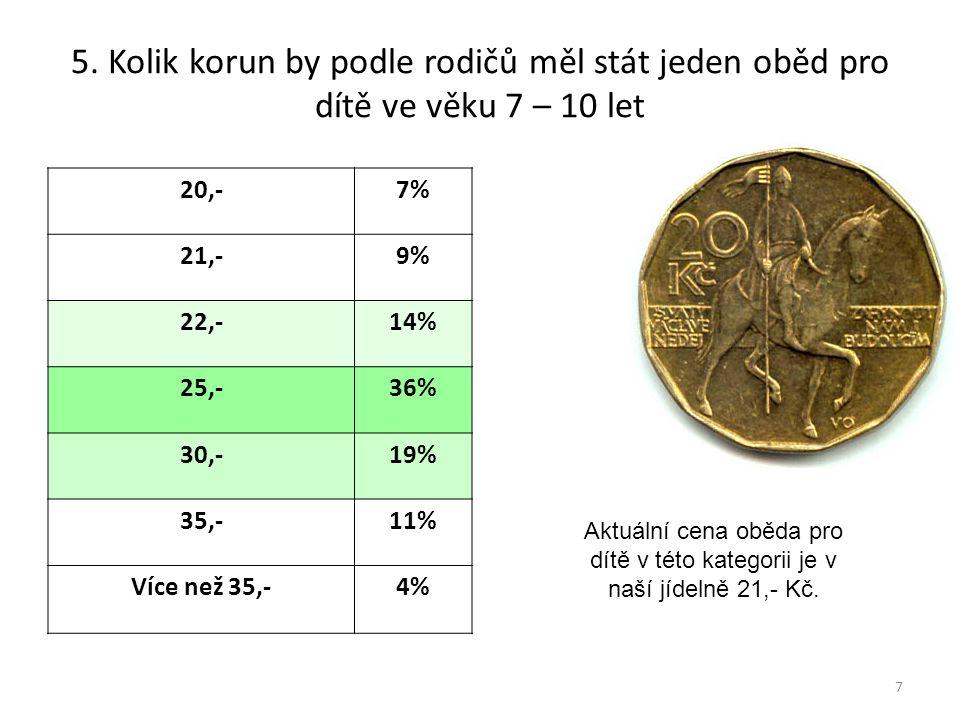 5. Kolik korun by podle rodičů měl stát jeden oběd pro dítě ve věku 7 – 10 let 20,-7% 21,-9% 22,-14% 25,-36% 30,-19% 35,-11% Více než 35,-4% 7 Aktuáln