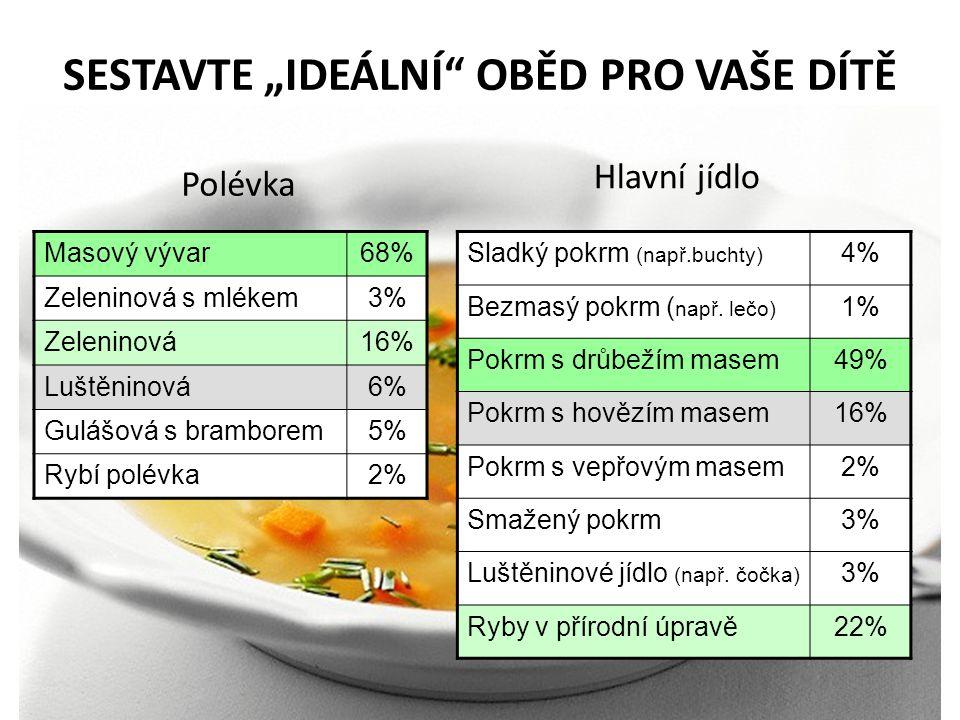 """SESTAVTE """"IDEÁLNÍ"""" OBĚD PRO VAŠE DÍTĚ Polévka Hlavní jídlo 9 Masový vývar68% Zeleninová s mlékem3% Zeleninová16% Luštěninová6% Gulášová s bramborem5%"""