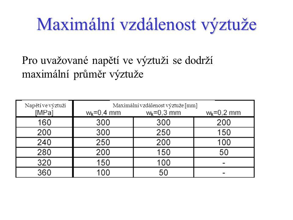 Maximální vzdálenost výztuže Pro uvažované napětí ve výztuži se dodrží maximální průměr výztuže Napětí ve výztužiMaximální vzdálenost výztuže [mm]
