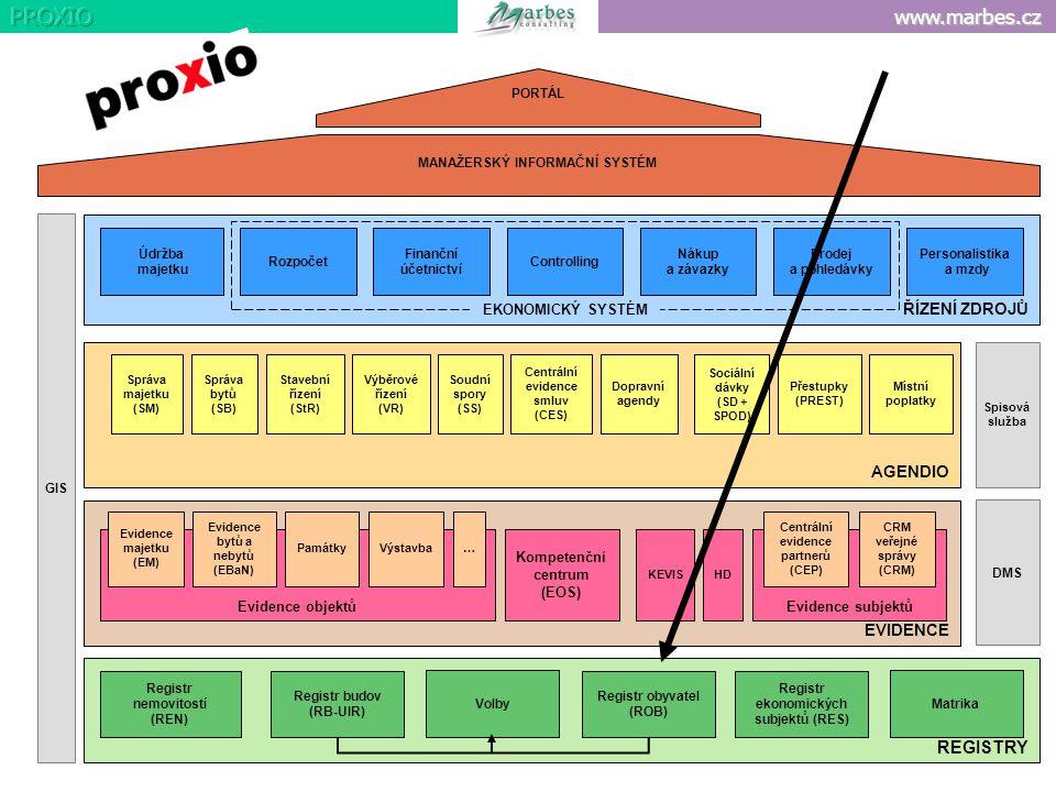 www.marbes.cz ŘÍZENÍ ZDROJŮ EVIDENCE REGISTRY AGENDIO Evidence subjektůEvidence objektů Registr nemovitostí (REN) Registr budov (RB-UIR) Volby Registr