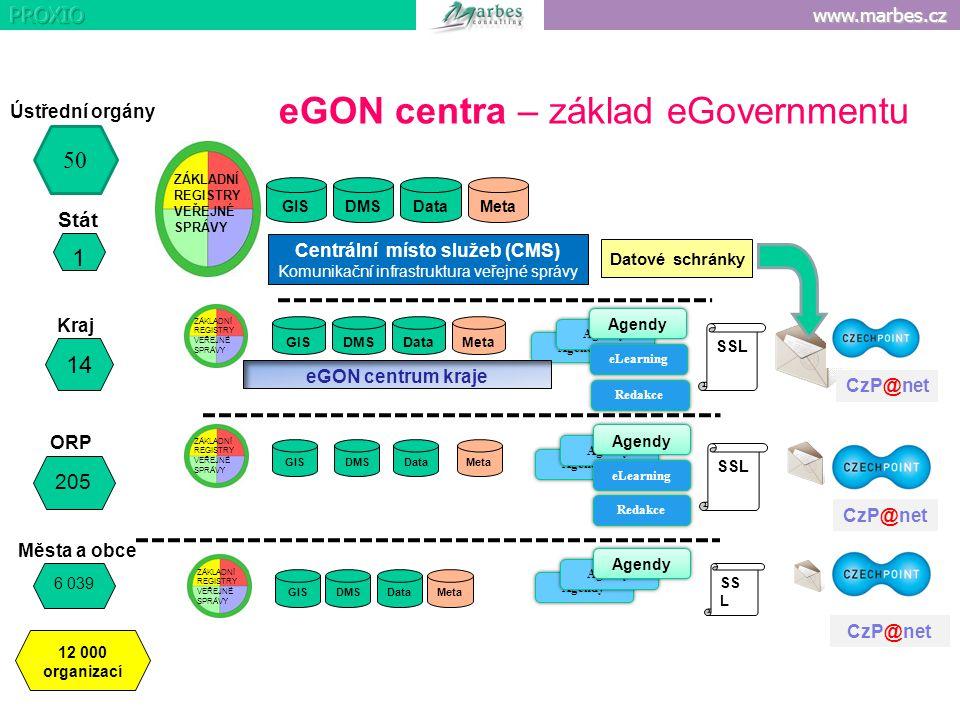 www.marbes.cz Agendy eLearning Redakce SS L 14 205 6 039 1 12 000 organizací 50 Stát Kraj ORP Města a obce Ústřední orgány DMS CzP@net GIS Data Meta A