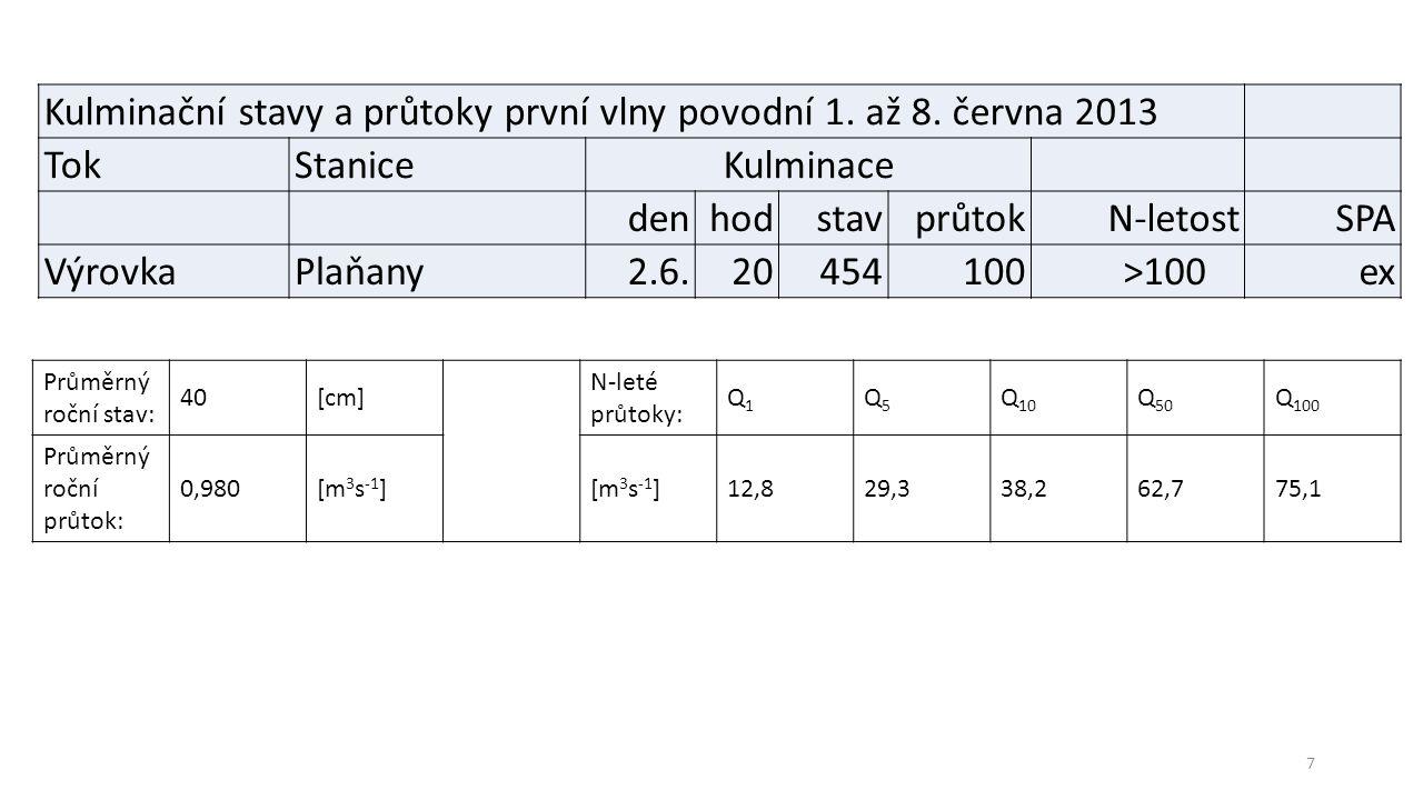 3 m Kulminace 4,54 m 1,54 m 3 SPA 2,5 m 20,2 m 3 /s
