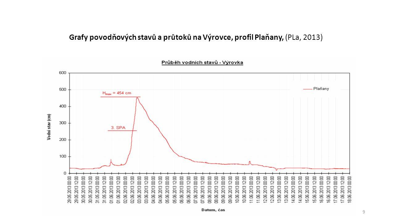 9 Grafy povodňových stavů a průtoků na Výrovce, profil Plaňany, (PLa, 2013)