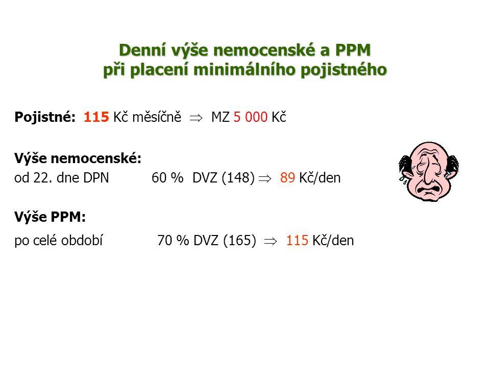 Denní výše nemocenské a PPM při placení minimálního pojistného Pojistné: 115 Kč měsíčně  MZ 5 000 Kč Výše nemocenské: od 22. dne DPN 60 % DVZ (148) 
