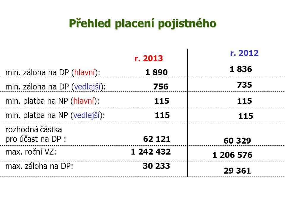 r. 2013 min. záloha na DP (hlavní): 1 890 min. záloha na DP (vedlejší): 756 min. platba na NP (hlavní): 115 min. platba na NP (vedlejší): 115 rozhodná
