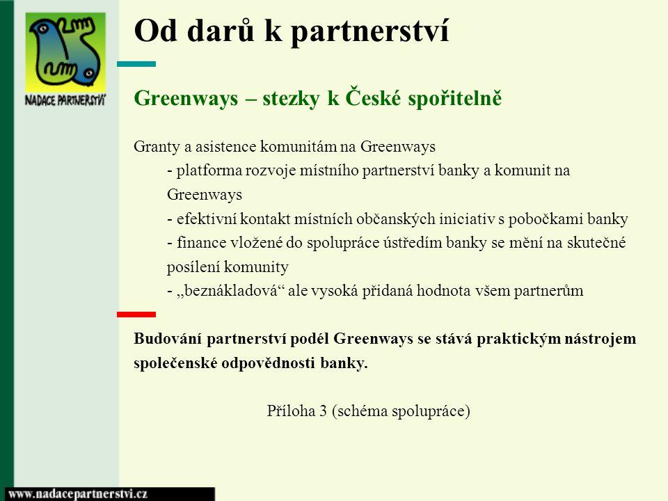 Od darů k partnerství Greenways – stezky k České spořitelně Granty a asistence komunitám na Greenways - platforma rozvoje místního partnerství banky a
