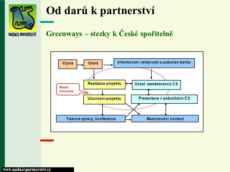 Od darů k partnerství Greenways – stezky k České spořitelně GrantVýzva Realizace projektu Účast zaměstnanců ČS Ukončení projektu Prezentace v pobočkác