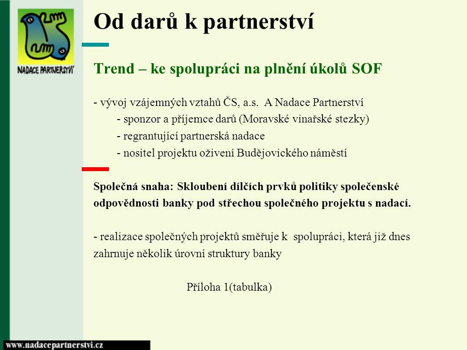Od darů k partnerství Trend – ke spolupráci na plnění úkolů SOF - vývoj vzájemných vztahů ČS, a.s. A Nadace Partnerství - sponzor a příjemce darů (Mor