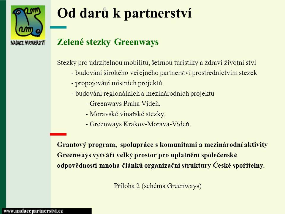 Od darů k partnerství Zelené stezky Greenways Stezky pro udržitelnou mobilitu, šetrnou turistiky a zdraví životní styl - budování širokého veřejného p