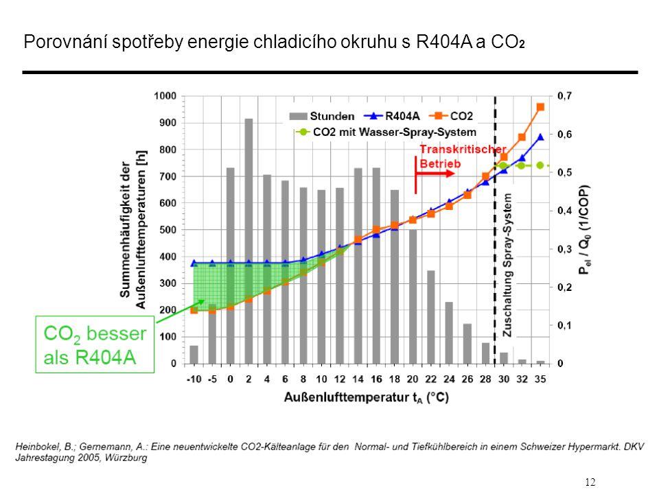 12 Porovnání spotřeby energie chladicího okruhu s R404A a CO 2