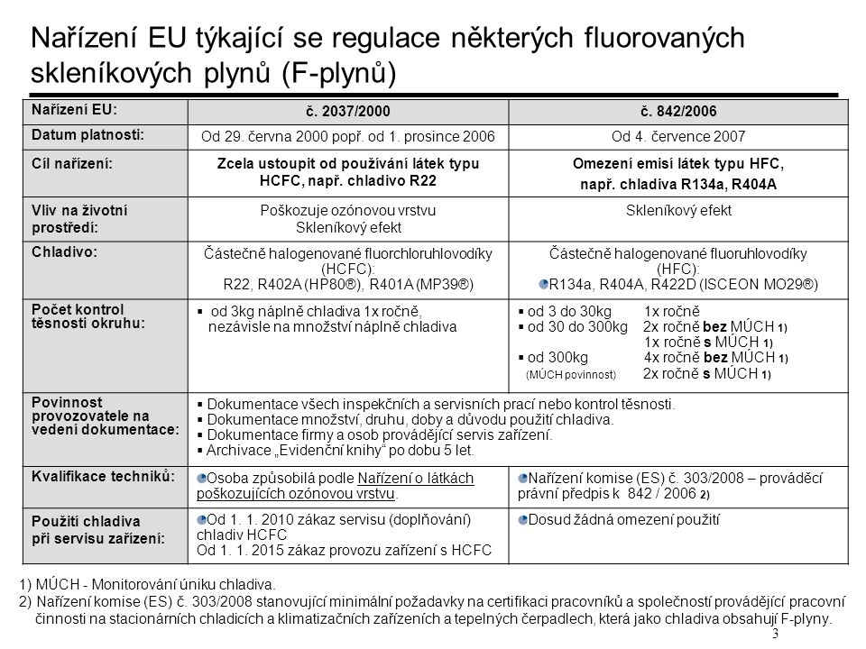 3 Nařízení EU týkající se regulace některých fluorovaných skleníkových plynů (F-plynů) Nařízení EU: č. 2037/2000č. 842/2006 Datum platnosti: Od 29. če