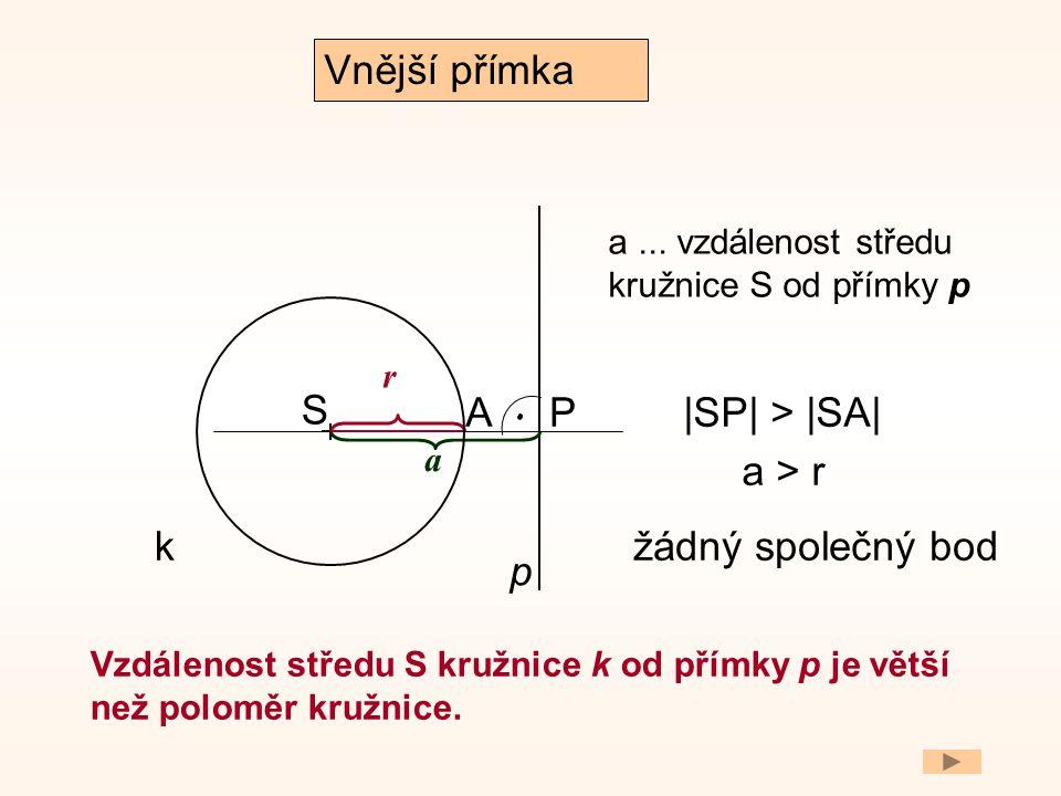 S A p k Vzdálenost středu S kružnice k od přímky p je větší než poloměr kružnice. |SP| > |SA| Vnější přímka žádný společný bod. r P a > r a a... vzdál