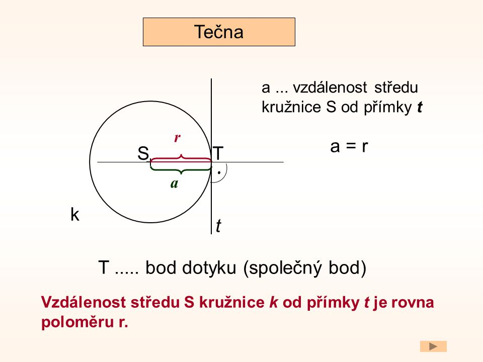 ST t k Vzdálenost středu S kružnice k od přímky t je rovna poloměru r. Tečna T..... bod dotyku (společný bod). r a = r a a... vzdálenost středu kružni