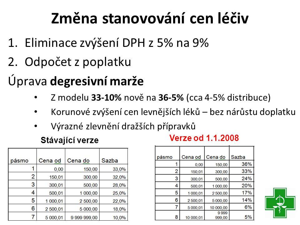 Změna stanovování cen léčiv 1.Eliminace zvýšení DPH z 5% na 9% 2.Odpočet z poplatku Úprava degresivní marže • Z modelu 33-10% nově na 36-5% (cca 4-5% distribuce) • Korunové zvýšení cen levnějších léků – bez nárůstu doplatku • Výrazné zlevnění dražších přípravků Stávající verze Verze od 1.1.2008