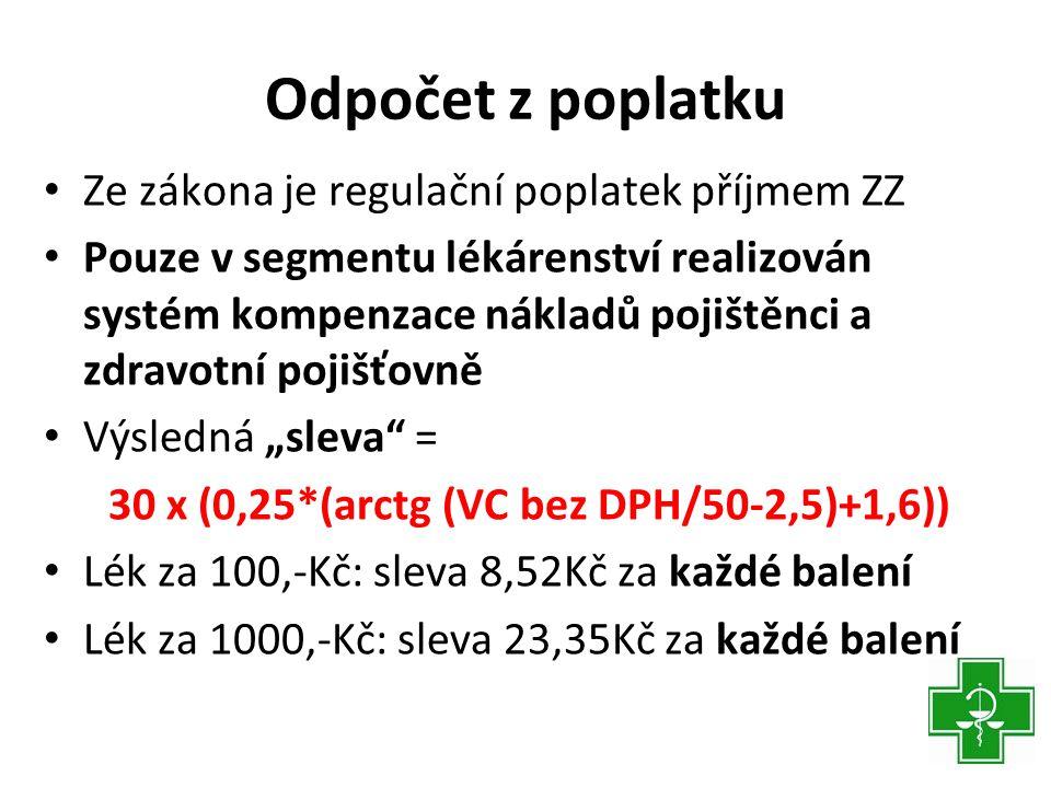 """Odpočet z poplatku • Ze zákona je regulační poplatek příjmem ZZ • Pouze v segmentu lékárenství realizován systém kompenzace nákladů pojištěnci a zdravotní pojišťovně • Výsledná """"sleva = 30 x (0,25*(arctg (VC bez DPH/50-2,5)+1,6)) • Lék za 100,-Kč: sleva 8,52Kč za každé balení • Lék za 1000,-Kč: sleva 23,35Kč za každé balení"""