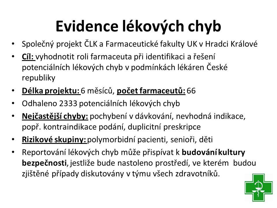 Evidence lékových chyb • Společný projekt ČLK a Farmaceutické fakulty UK v Hradci Králové • Cíl: vyhodnotit roli farmaceuta při identifikaci a řešení potenciálních lékových chyb v podmínkách lékáren České republiky • Délka projektu: 6 měsíců, počet farmaceutů: 66 • Odhaleno 2333 potenciálních lékových chyb • Nejčastější chyby: pochybení v dávkování, nevhodná indikace, popř.